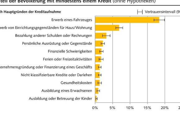 Kredite in der Schweiz – Wer? Wie? Wo?